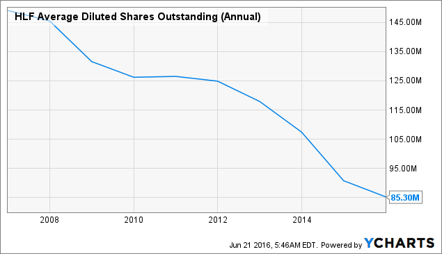 HLF Average Diluted Shares Outstanding (Annual) Chart