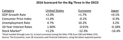 2016 Scorecard for the Big Three in the OECD Table