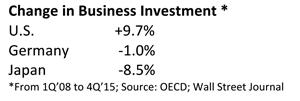 Change in Business Investment Table