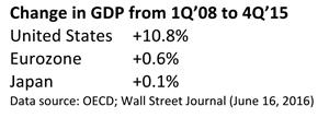 Change in Gross Domestic Product Table