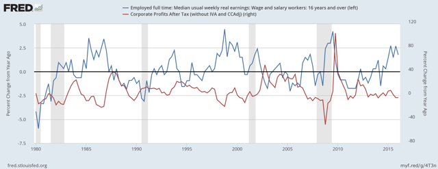 The relationship between profits and real wages