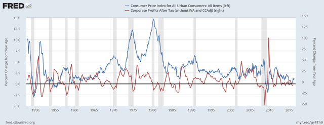 Profits and Inflation