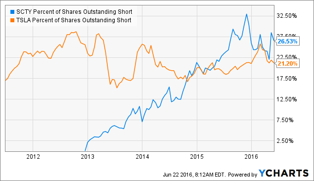 SCTY Percent of Shares Outstanding Short Chart