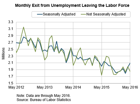 Monthly Exit from Unemployment Leaving the Labor Force