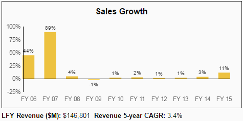 AT&T T Dividend