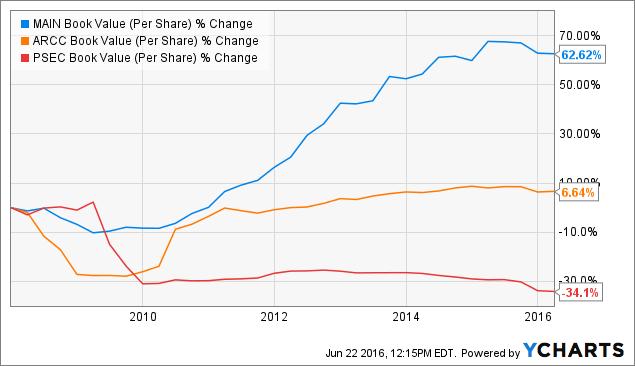 MAIN Book Value (Per Share) Chart