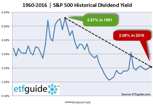 1960-2016 S&P 500 Historical Dividend Yield