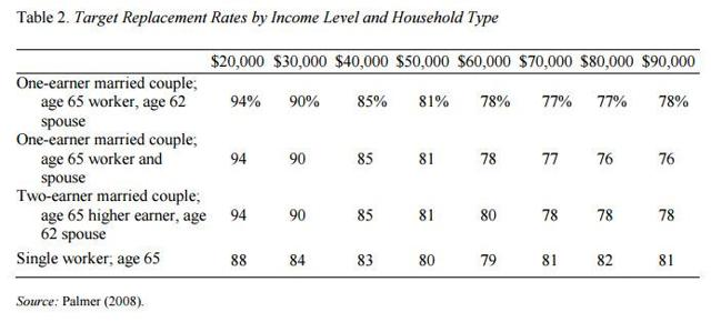 Target Replacement Income Levels