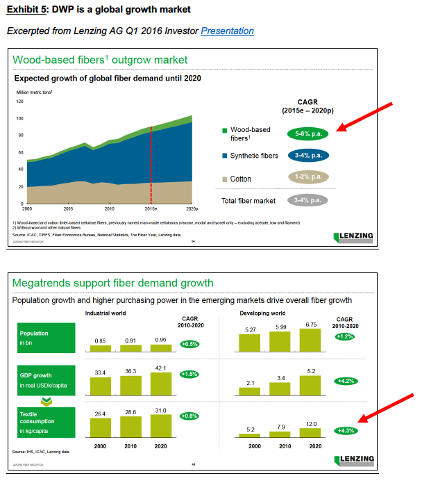 Exhibit 5, DWP global growth market