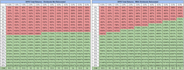 Projected 30 Year Total Returns For Varying Growth Rates