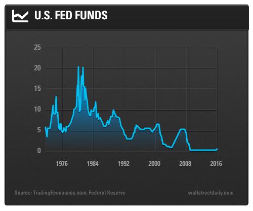 U.S. Fed Funds
