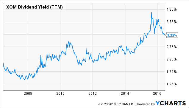 XOM Dividend Yield (<a href=