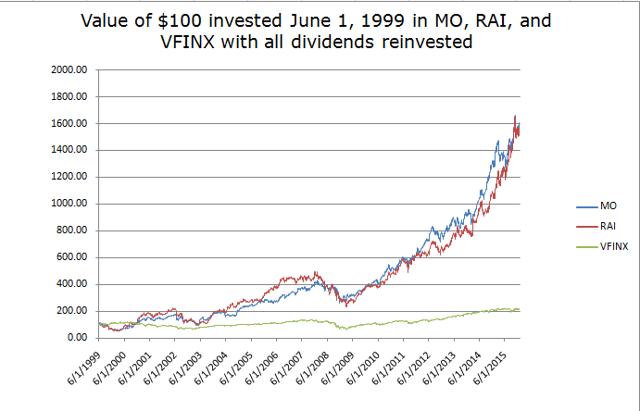 Chart of MO, RAI compared to S&P 500