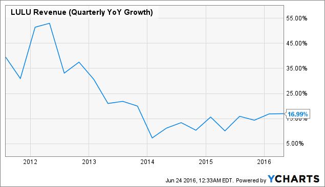 LULU Revenue (Quarterly YoY Growth) Chart
