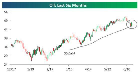 Crude Oil 50 day MA 6-18-16.jpg
