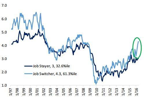 wage growth 6-22-16.jpg