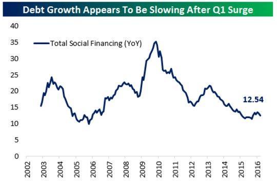 Chinese debt 6-15-16.jpg