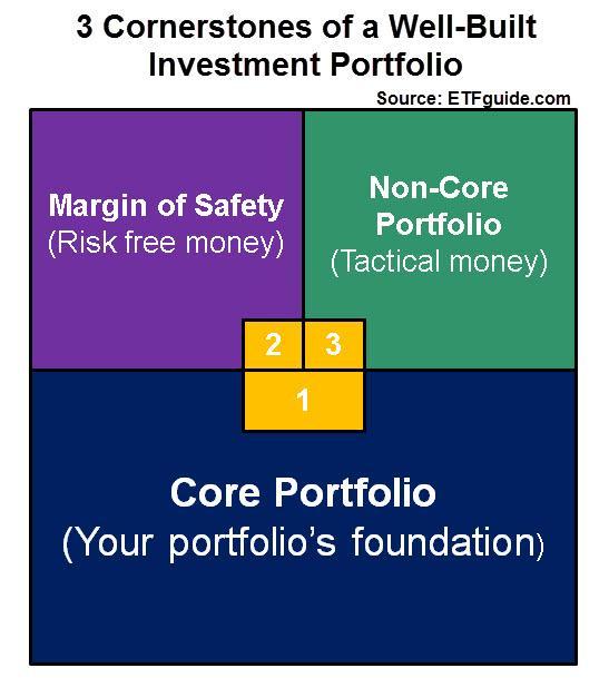 3 Cornerstones of Portfolio