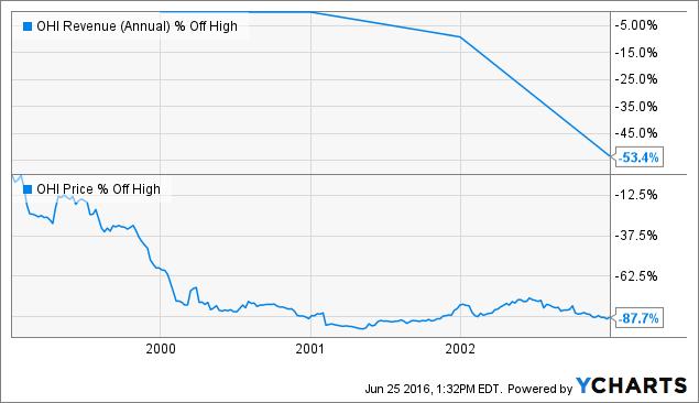 OHI Revenue (Annual) Chart