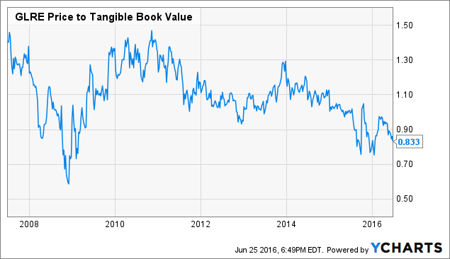 GLRE Price to Tangible Book Value Chart