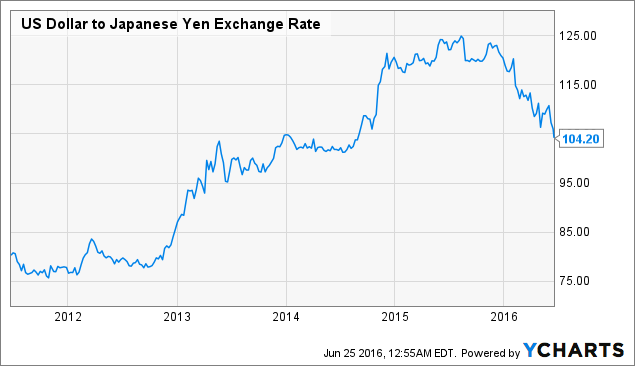 US Dollar to Japanese Yen Exchange Rate Chart