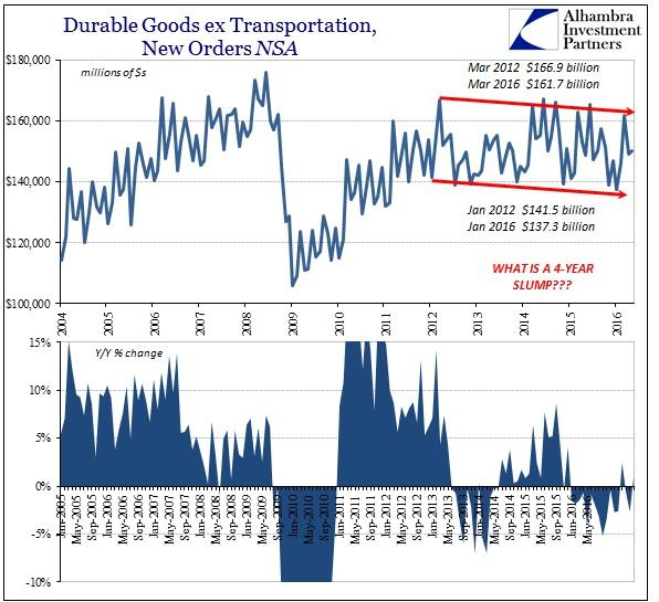 ABOOK June 2016 Durable Goods New Orders NSA