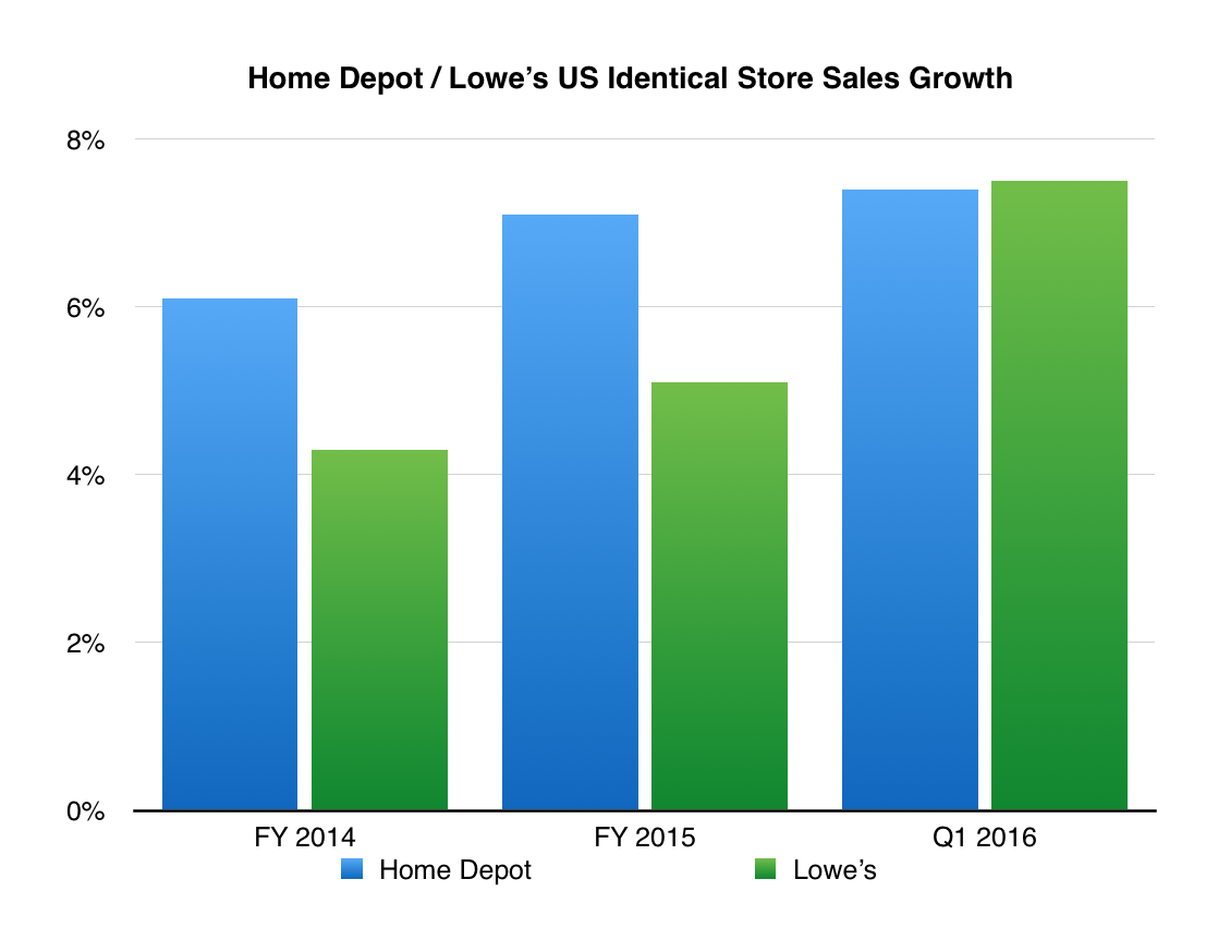 hd vs lowes Home depot, inc (the) (nyse: hd) and lowe's companies (nyse:low) are both large-cap retail/wholesale companies, but which is the better investment we will compare.