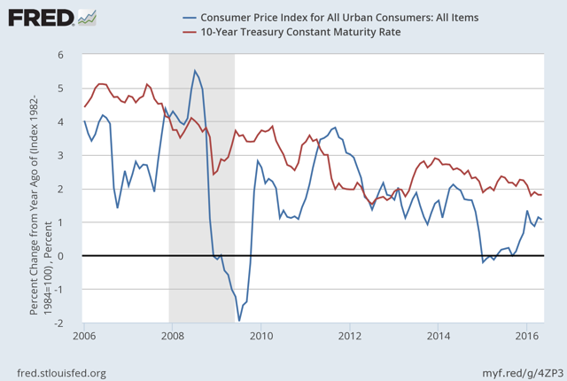 26 inflation in u s prices will cause Us consumer prices fell for the first time in 10 months in march, weighed down by a decline in the cost of gasoline, but underlying inflation continued to firm amid rising prices for healthcare and rental accommodation.