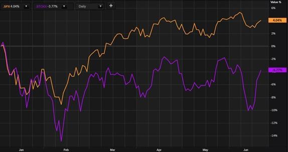 Exhibit 2 - S&P 500 and STOXX 600 Relative Price Performance