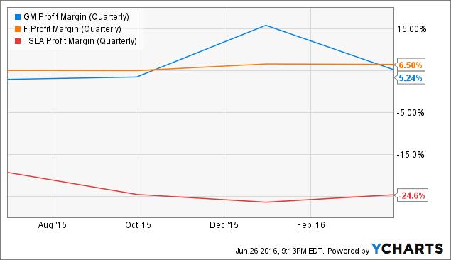 GM Profit Margin (Quarterly) Chart