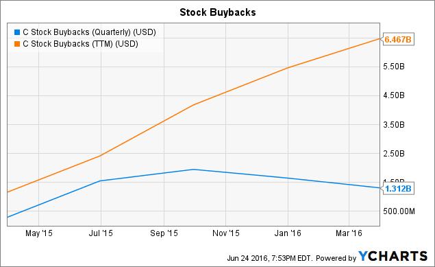 C Stock Buybacks (Quarterly) Chart