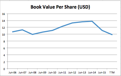 book value