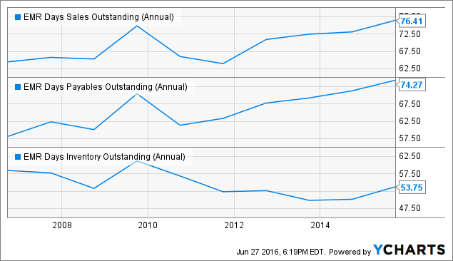 EMR Days Sales Outstanding (Annual) Chart