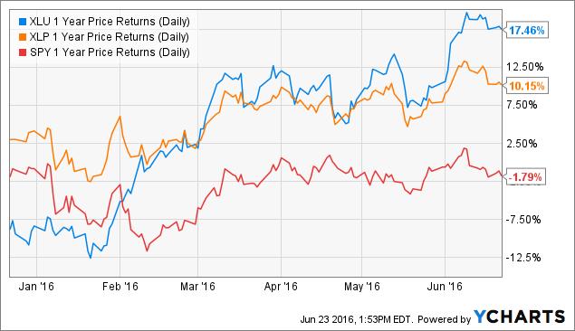 XLU 1 Year Price Returns (Daily) Chart