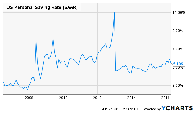 US Personal Saving Rate Chart