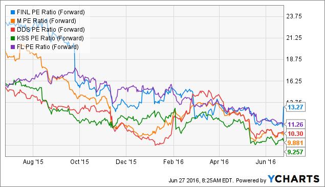 FINL PE Ratio (Forward) Chart
