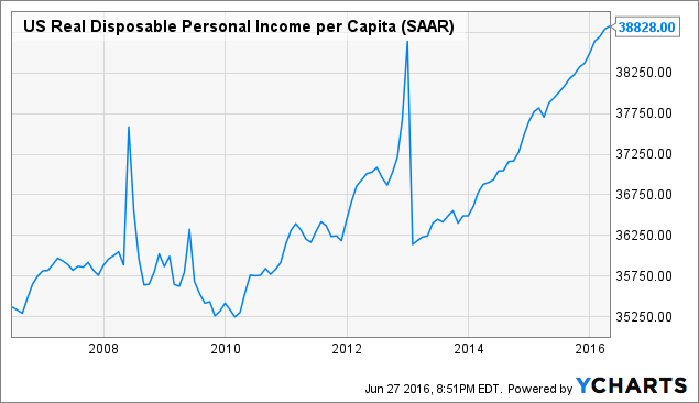 US Real Disposable Personal Income per Capita Chart