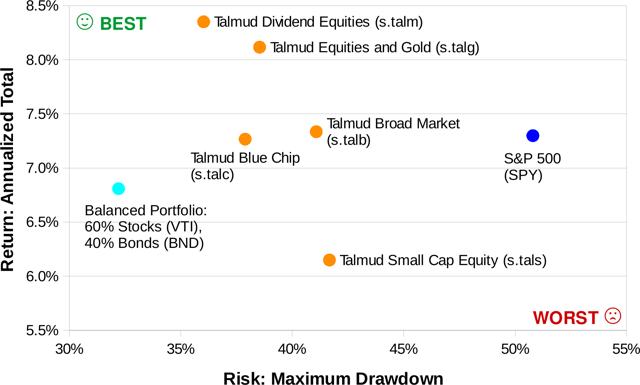 Talmud Portfolio Risk vs. Return