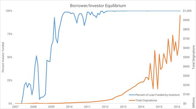 Borrower/Investor Equilibrium