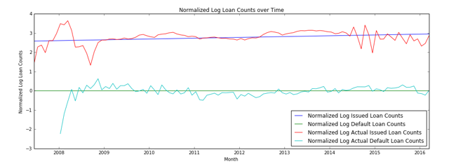 Growth of Loan Defaults vs Counts