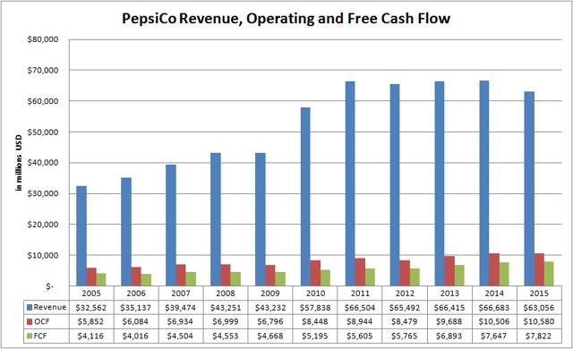 PepsiCo Revenue, Operating and Free Cash Flow