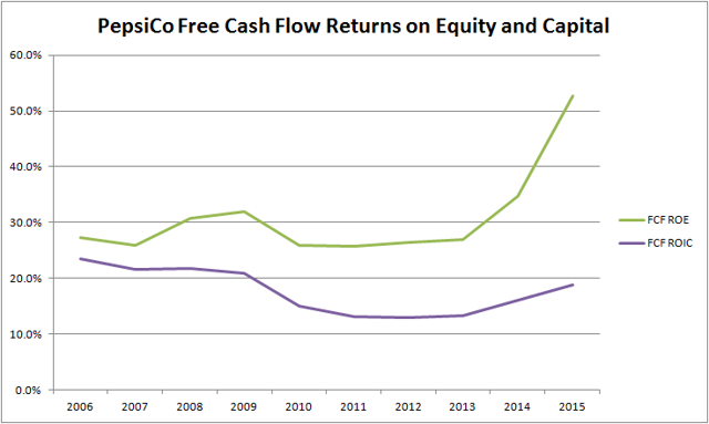 PepsiCo Free Cash Flow Returns on Equity and Capital