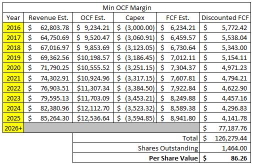 PepsiCo Discounted Cash Flow - Case 1