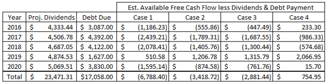 PepsiCo Available Free Cash Flow After Dividends and Debt Payments