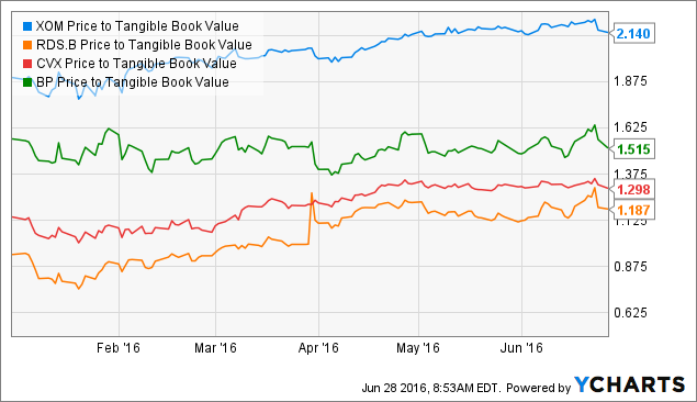 XOM Price to Tangible Book Value Chart