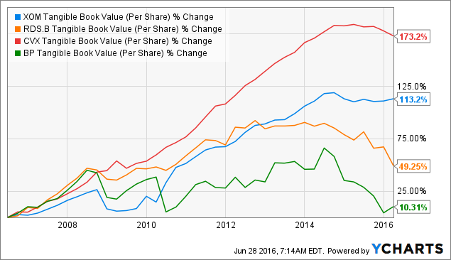 XOM Tangible Book Value (Per Share) Chart