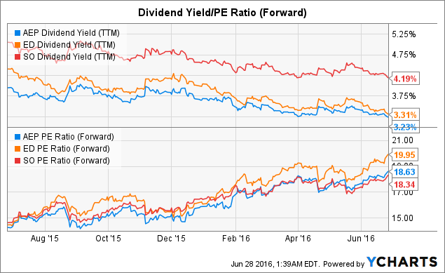 AEP Dividend Yield (<a href=