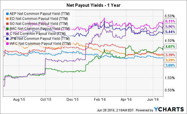 AEP Net Common Payout Yield Chart