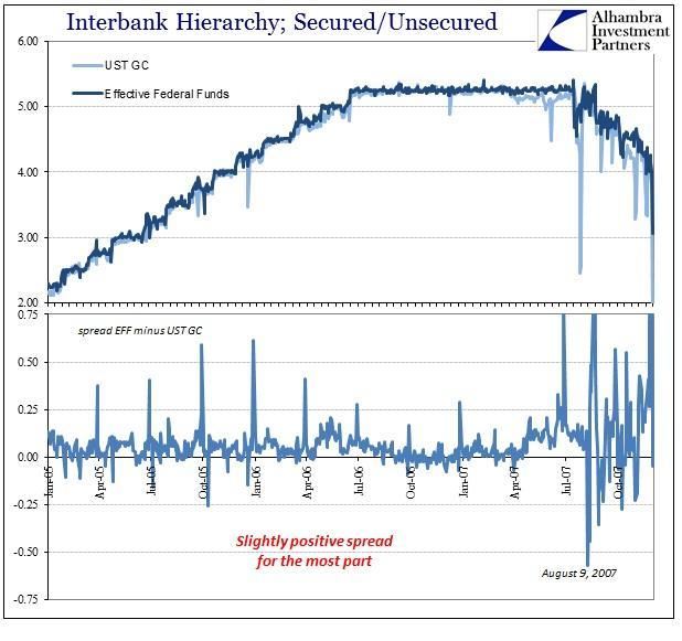 ABOOK June 2016 Hierarchy Repo Fed Funds pre