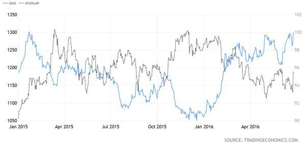 United States Dollar Versus Gold Price Chart
